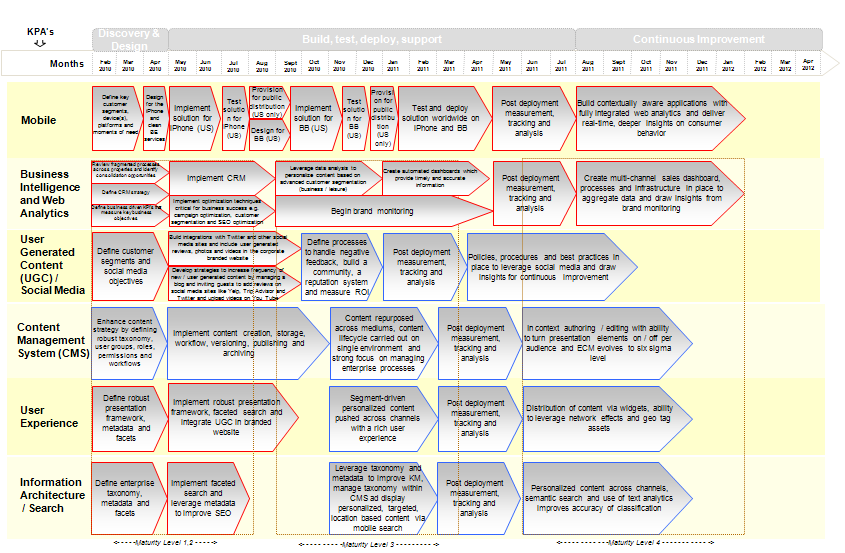 Conference Centre Location Map Roadmap Full Paper Roadmap Sample - Sample business roadmap template