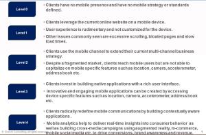 Mobile Maturity Model