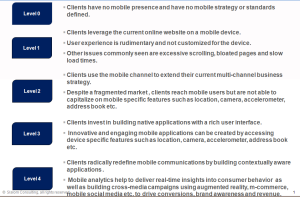 Mobile Maturity Model