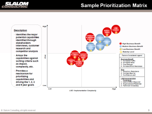 Sample Prioritization Matrix
