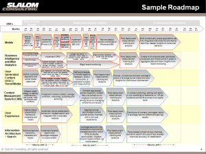 Implementation Roadmap