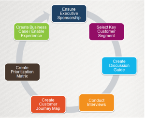 Customer Experience Approach