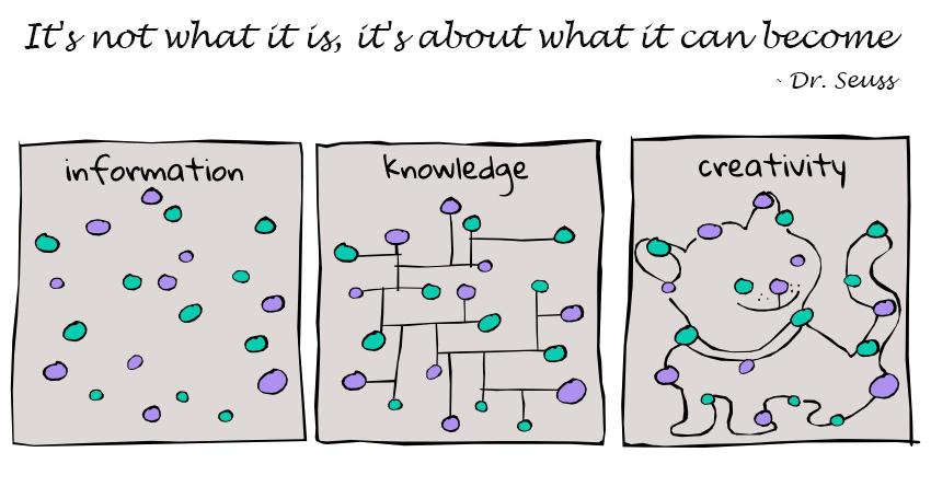 info-knowledge-creativity (1)-2